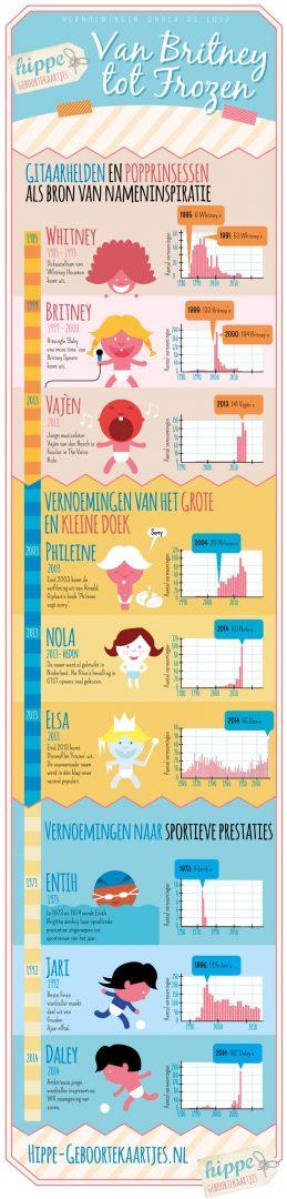 vernoemingen bij baby's - unicorns & fairytales