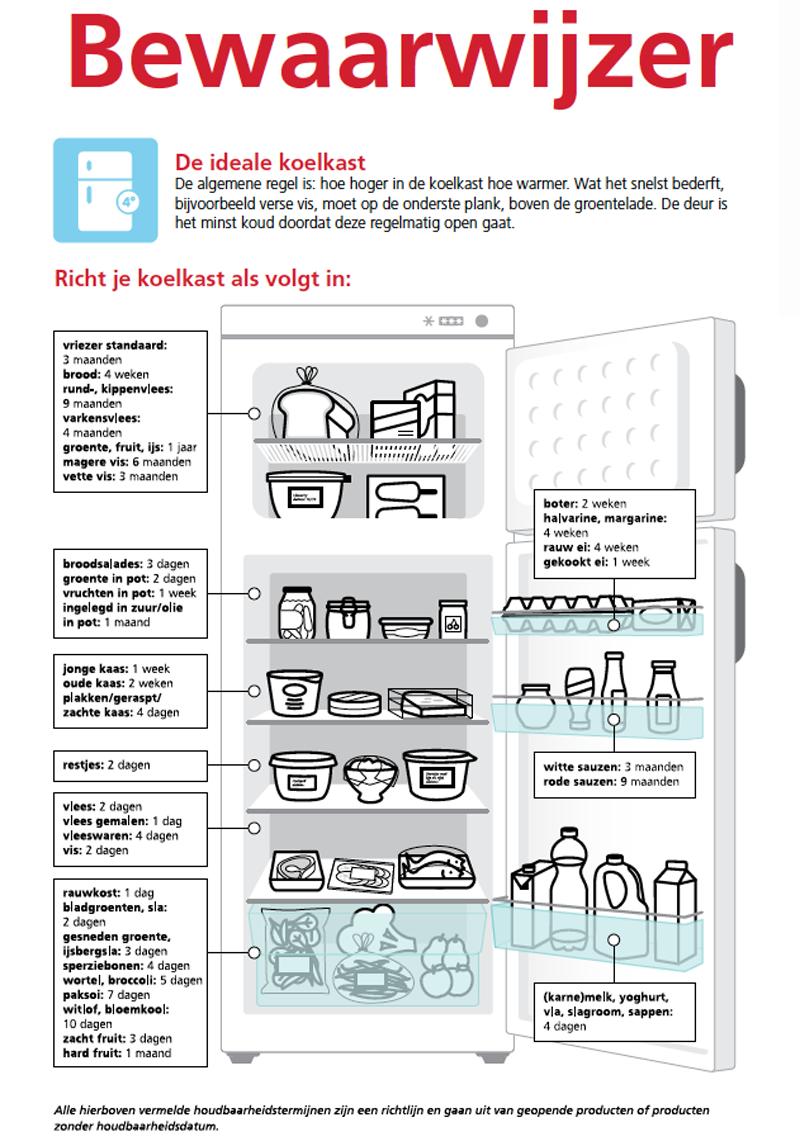i3krm3a60jtc - De koelkast op de juiste manier organiseren, zelfs samen met je kids!